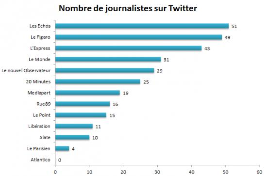 classement journalistes