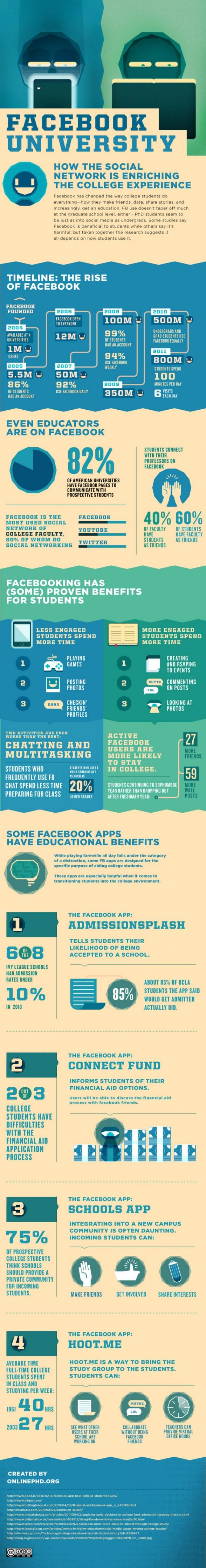 Facebook et les étudiants