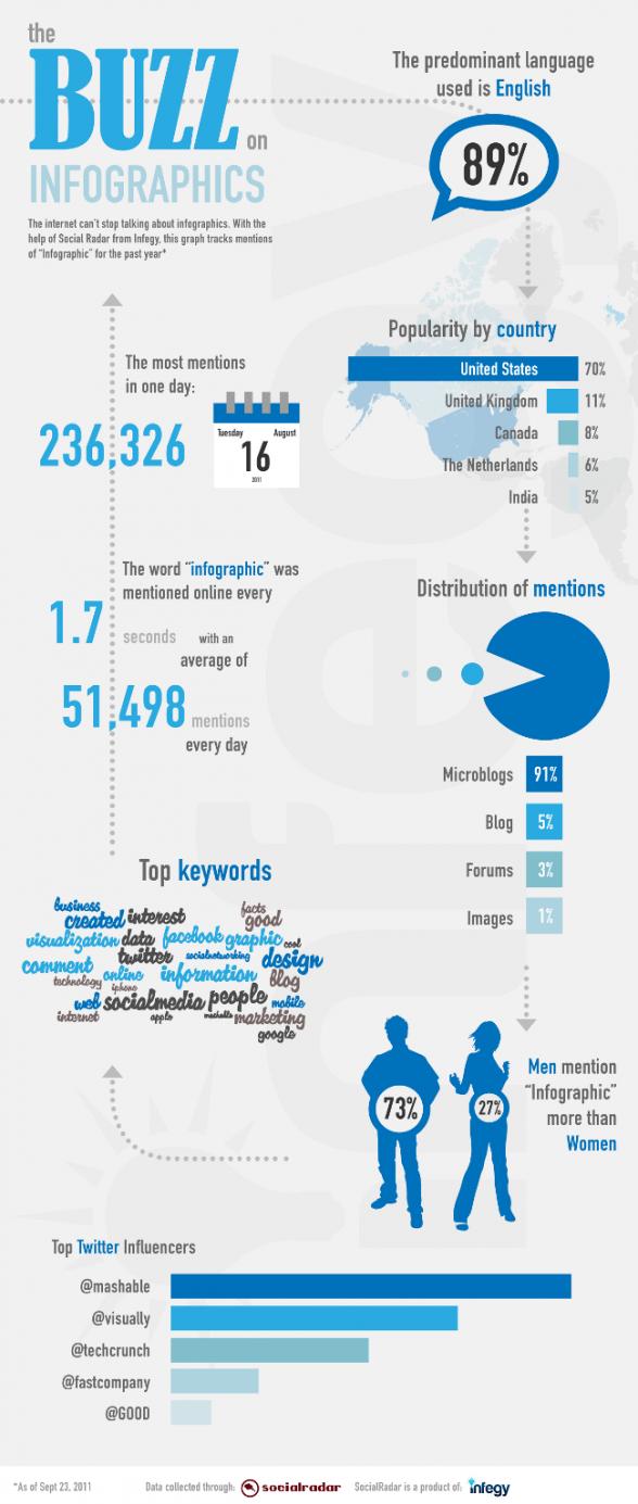 Infographie sur les infographies