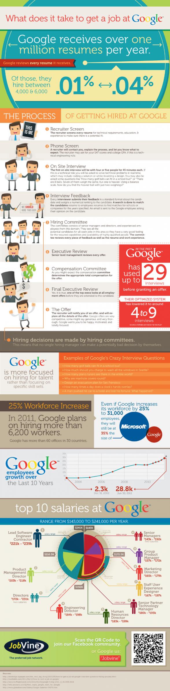 Job Google