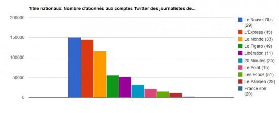 Médias Twitter