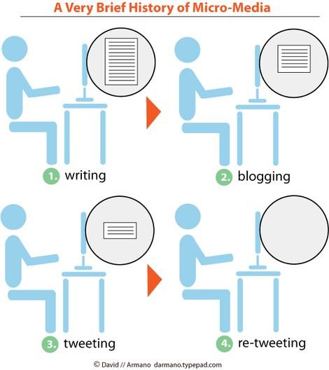évolution médias sociaux