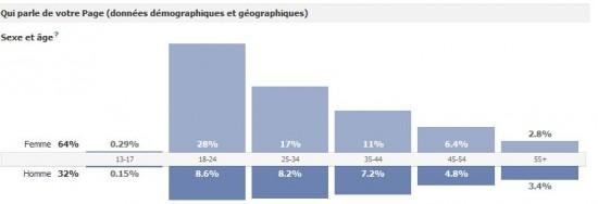 Nouvelles statistiques Facebook