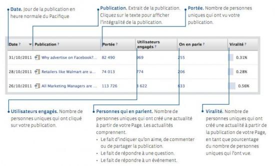 Statistiques publications