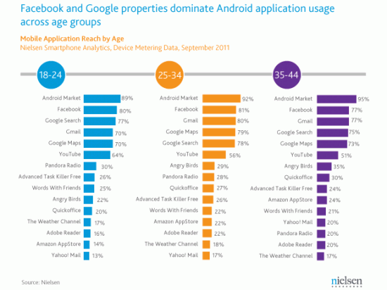 Classement applications Android