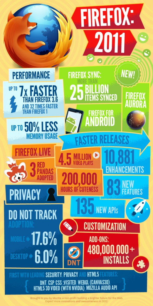 infographie-firefox-2011