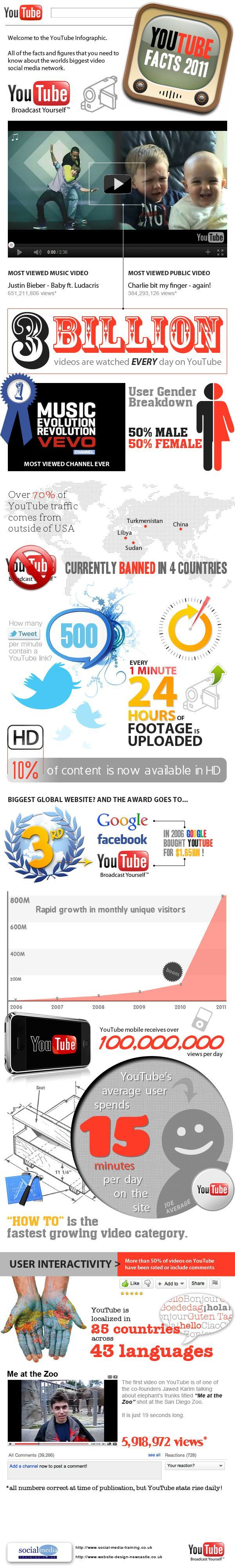 Infographie Youtube 2011