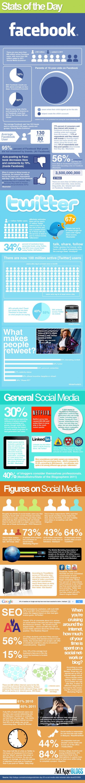 Chiffres médias sociaux