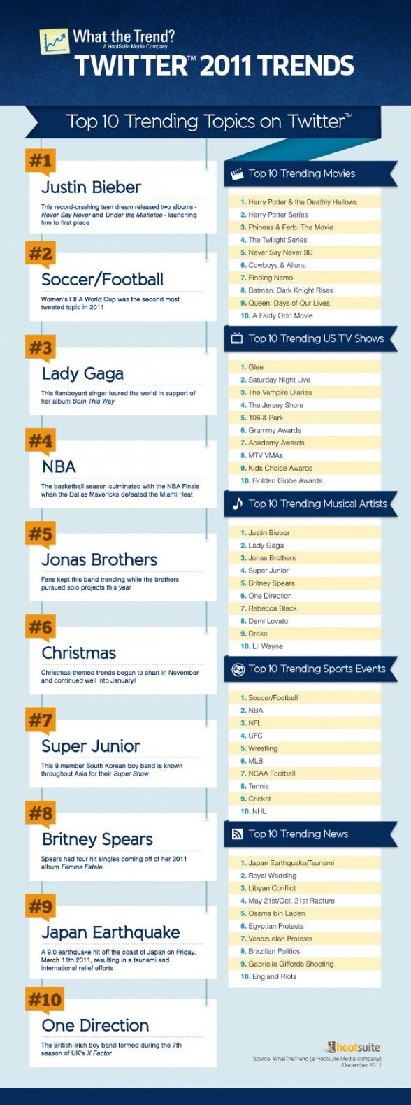 top 10 Twitter 2011