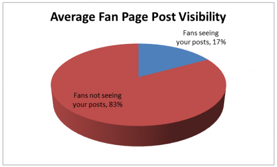 average-fan-page-post-reach-visibility.png