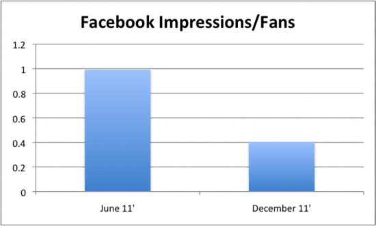 impressions-per-fan-post-average-facebook.png