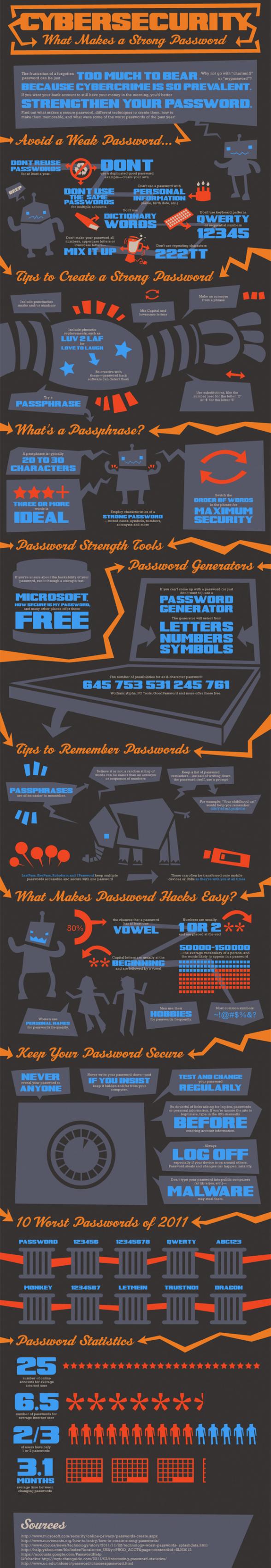 infographie-password