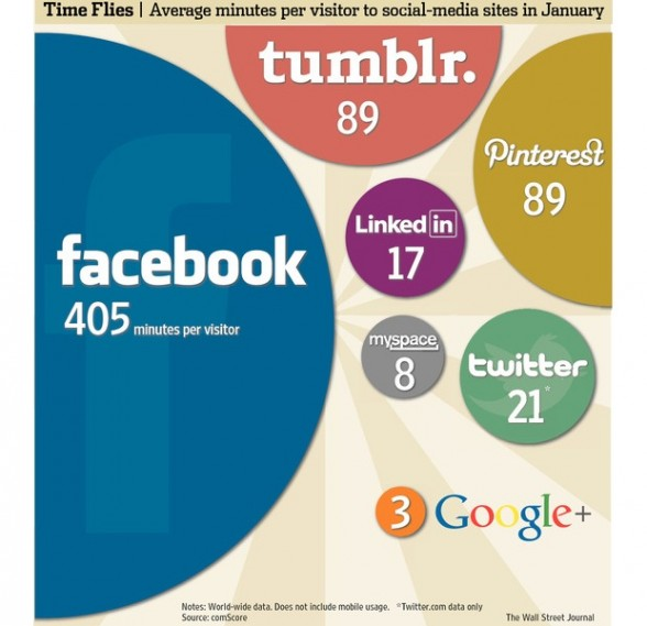 comscore_time_social_networks_wsj.jpg