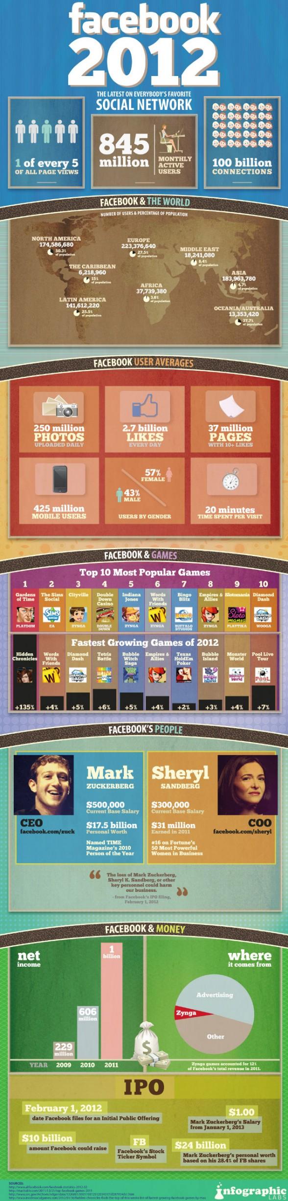 facebook-chiffres-2012