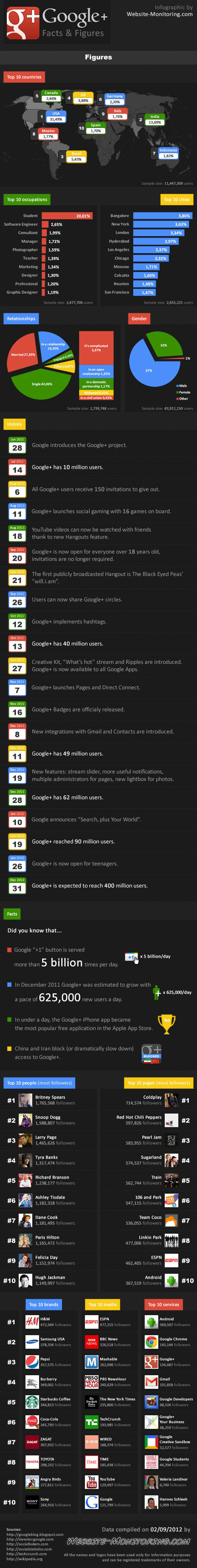 infographie google plus