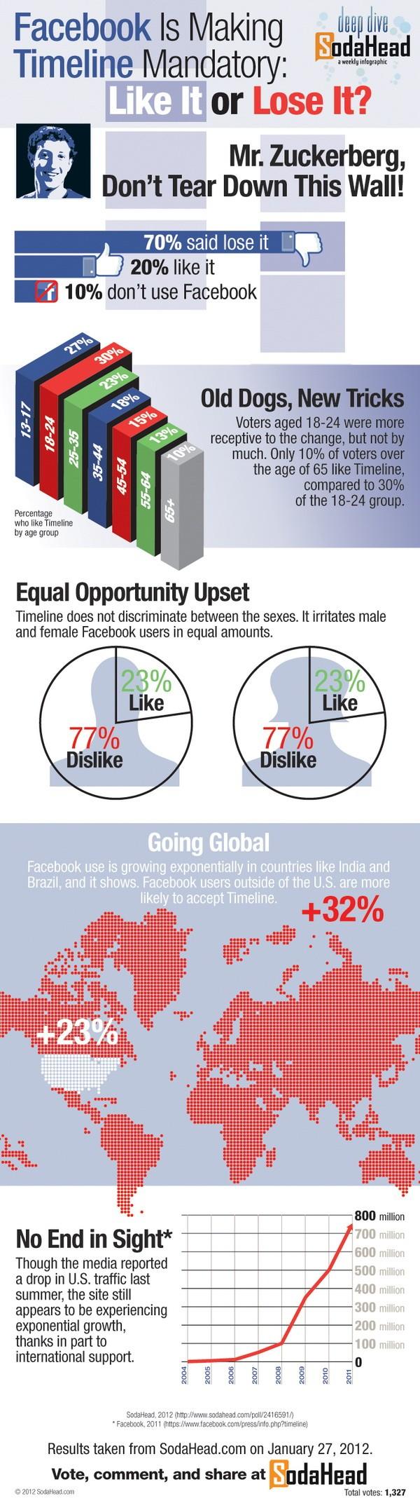 facebook-timeline-like-it-or-lose-it
