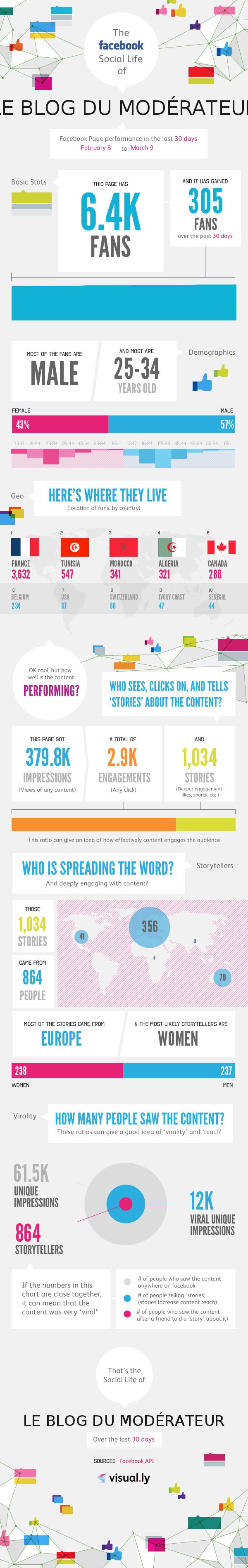 infographie-blogdumoderateur