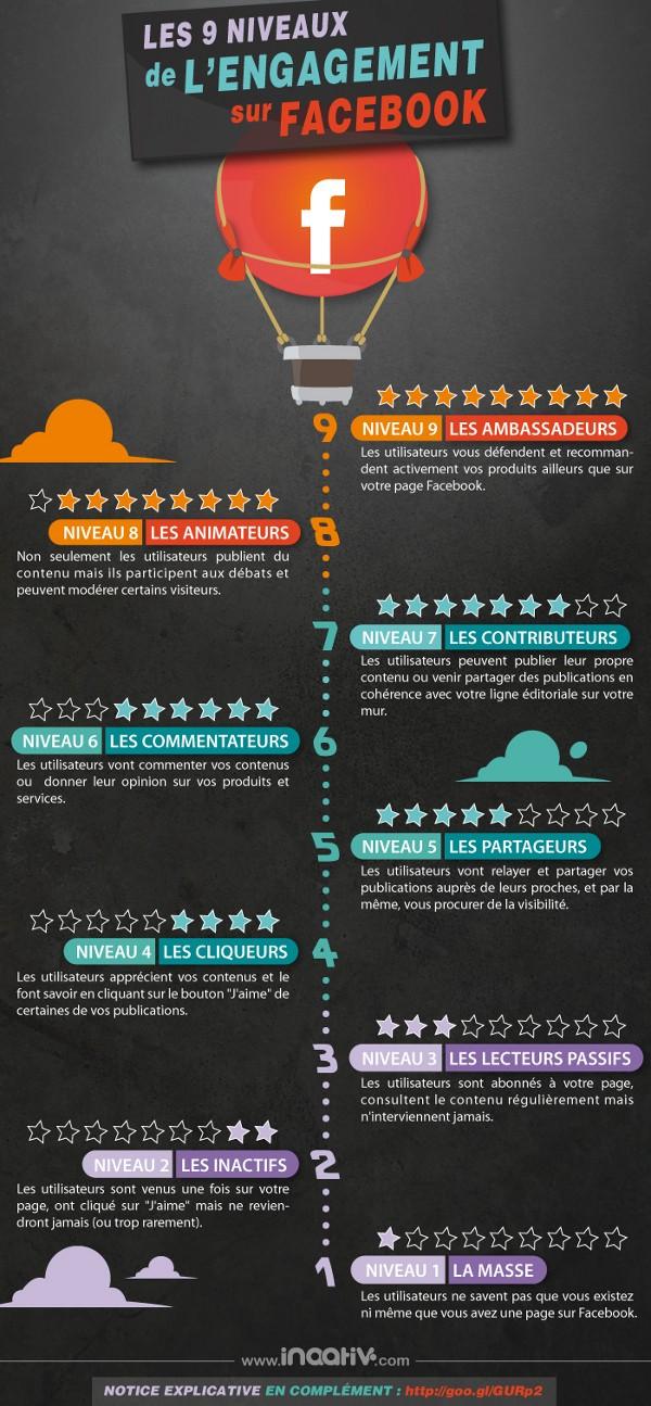 infographie_engagement-facebook_lien