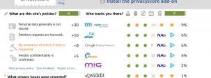 Privacy Score