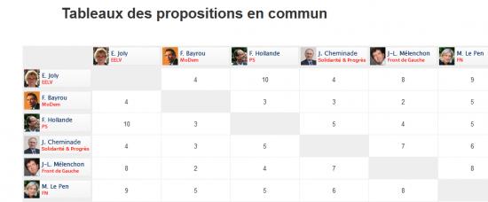propositions_comparacteur.PNG