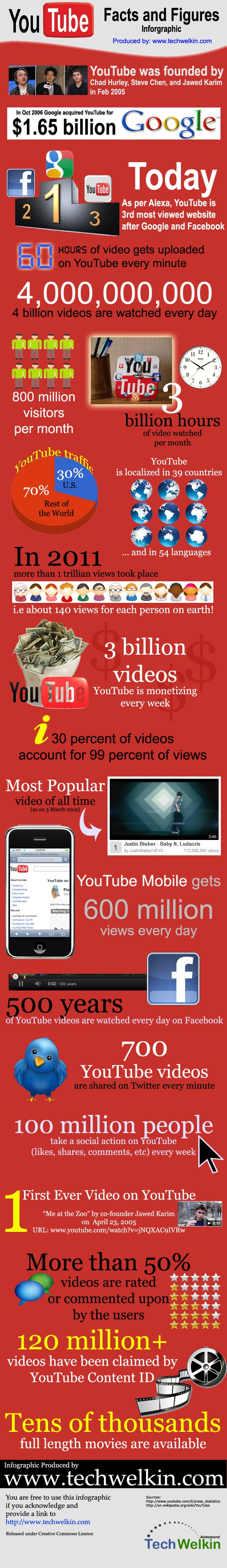youtube-facts-figures