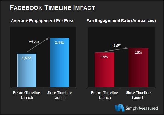 Fan-Content-Engagement2