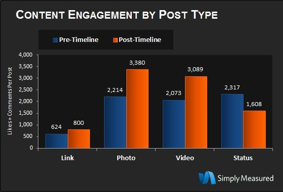 content-engagement-by-post-type