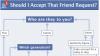 diagramme_Facebook.PNG