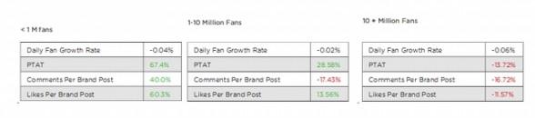 fans-facebook-engagement