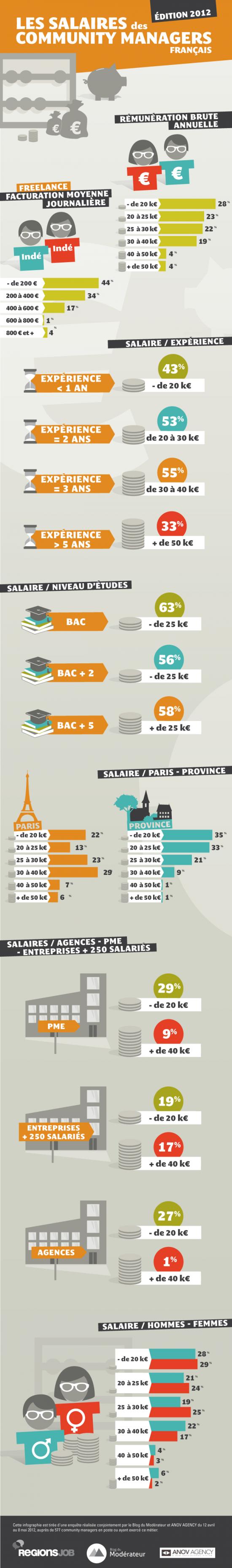 Infographie sur les salaires des Community Managers en France en 2012
