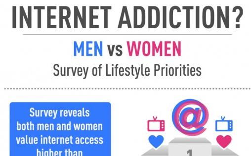 l 39 addiction internet plus forte chez les femmes blog du mod rateur. Black Bedroom Furniture Sets. Home Design Ideas