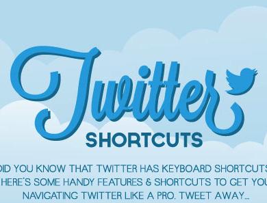Liste raccourcis clavier Twitter