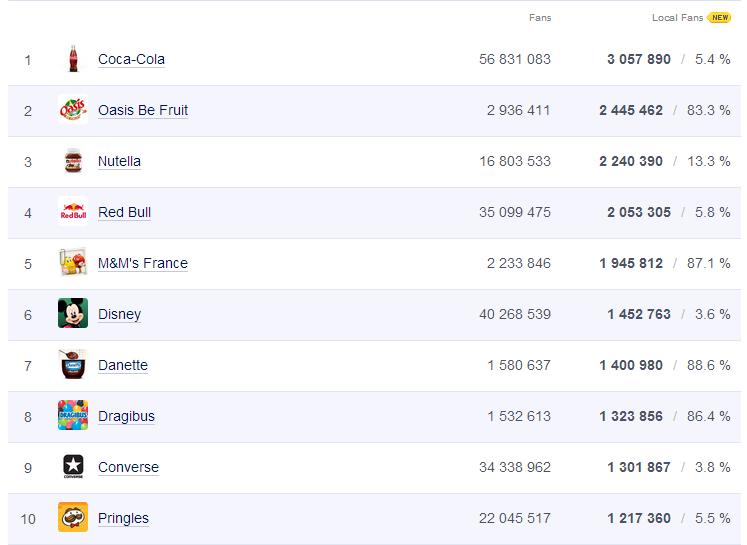 les pages facebook fran aises les plus populaires blog