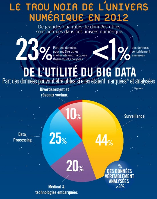 big data   l u0026 39 incroyable explosion de nos donn u00e9es en ligne