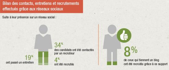 Bilan recrutement via rs