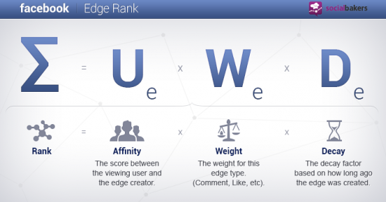 facteurs composant l'edgerank Facebook