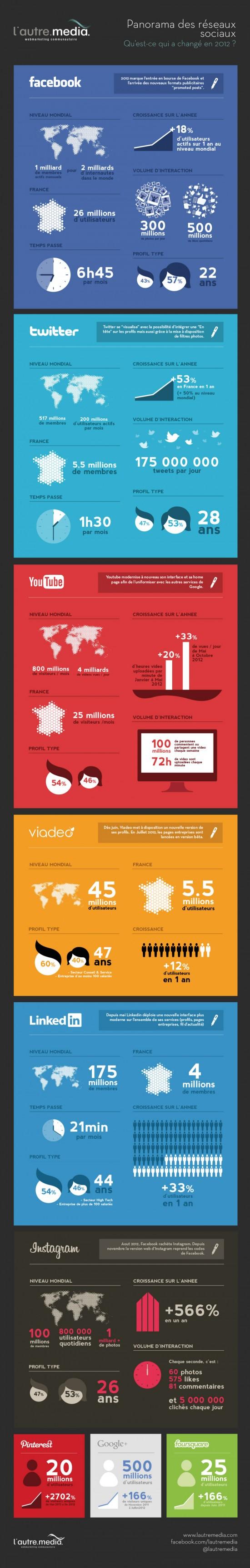 Statistiques des réseaux sociaux en 2012 dans Annonces et Infos panorama-reseaux-sociaux-550x3456