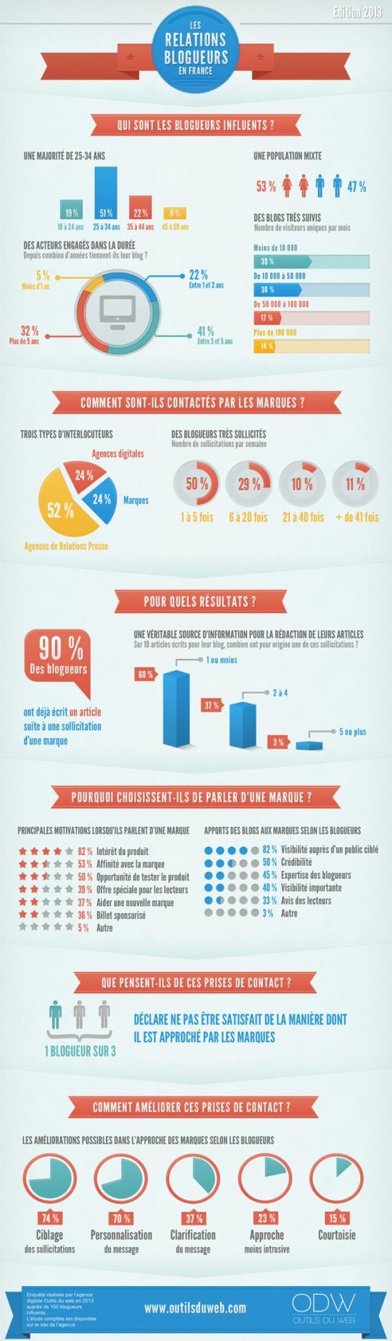 blogueurs et marques en France,les relations