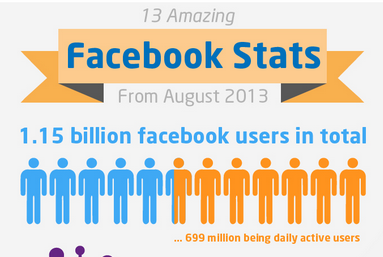 statistiques Facebook août 2013