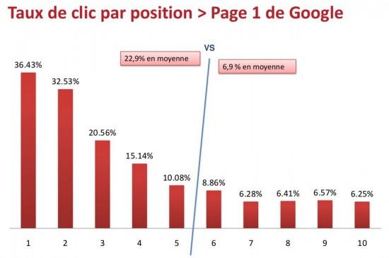 Favori La répartition des clics sur les pages de résultats de Google  RG38