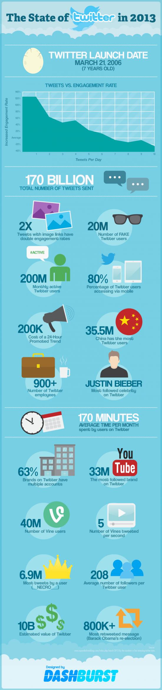 Twitter en chiffres – Septembre 2013