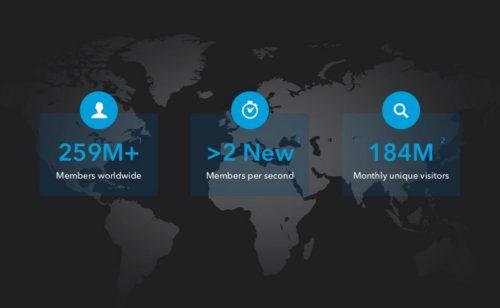 Statistiques LinkedIn   259 millions membres  bénéfices forte hausse