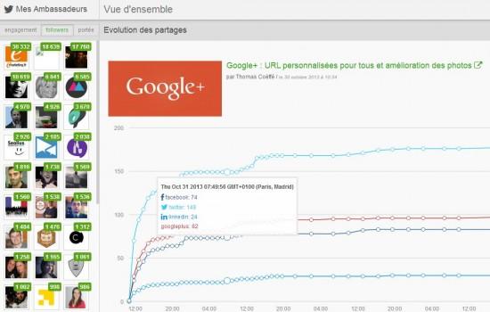 SocialShare : connaître le nombre de partages d'un site sur les médias sociaux
