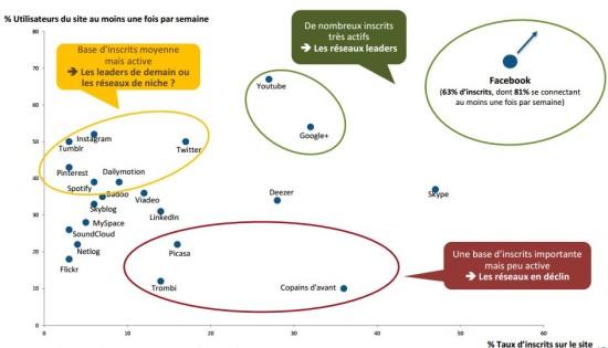 classification-reseaux-sociaux