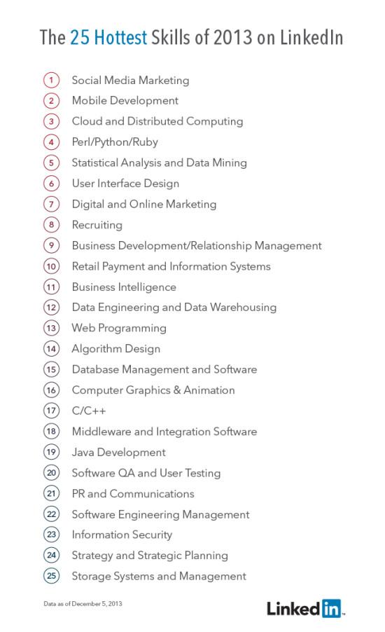 le social media marketing est la comp u00e9tence la plus demand u00e9e sur linkedin en 2013