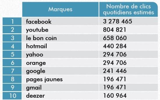 marques-clics