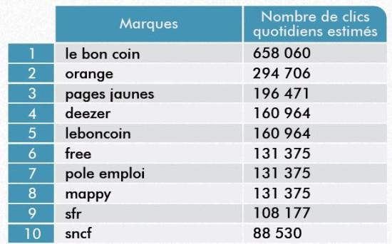 marques-france-clics