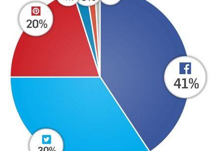 État lieux partages réseaux sociaux