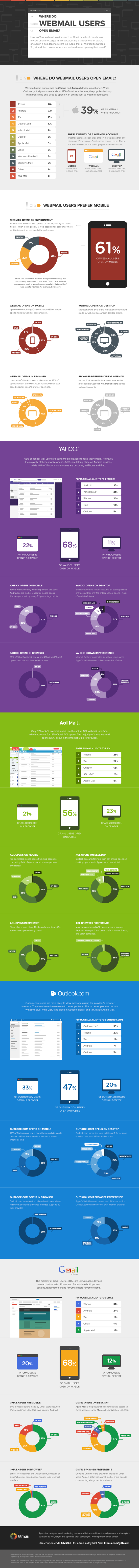 webmail-email-infographic
