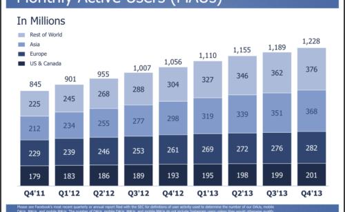 Facebook   1 23 milliard d'utilisateurs 1 5 milliard bénéfices 2013